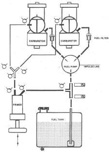 dual mikuni fuel pump dual mikuni fuel pump parts fuel pump primer rh ultralightnews ca mikuni fuel pump hose diagram mikuni fuel pump parts